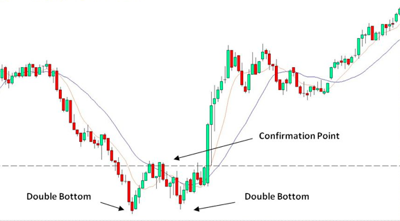 Stock trading signals