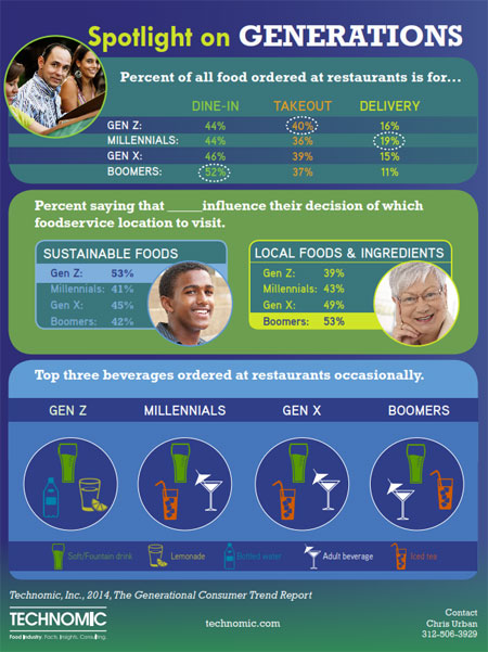 Generational_press_release_infographic